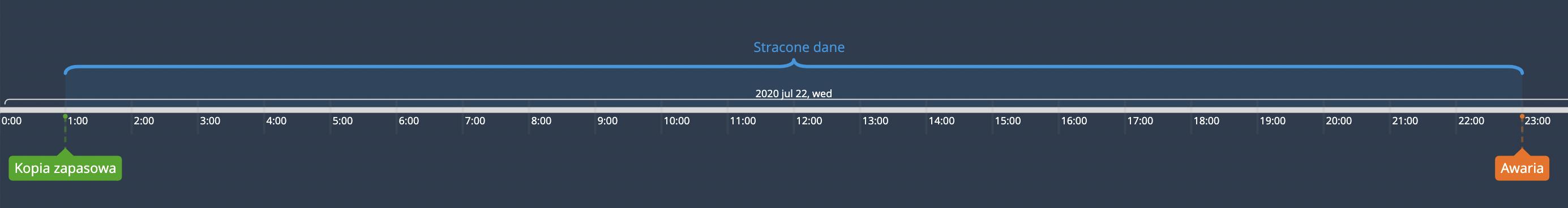 Timeline awarii